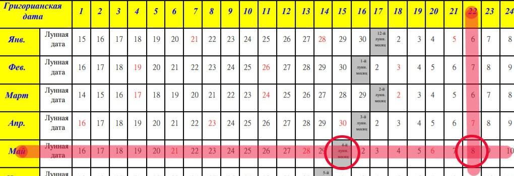 Пример использования китайского лунного календаря