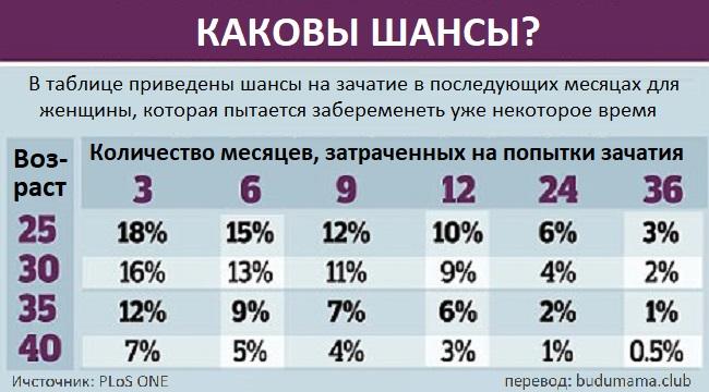 Таблица для оценки шансов на беременность