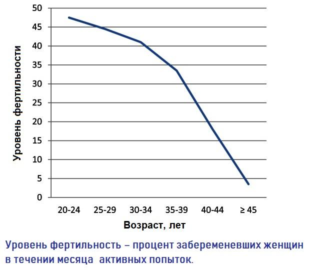 Диаграмма изменения фертильности с возрастом