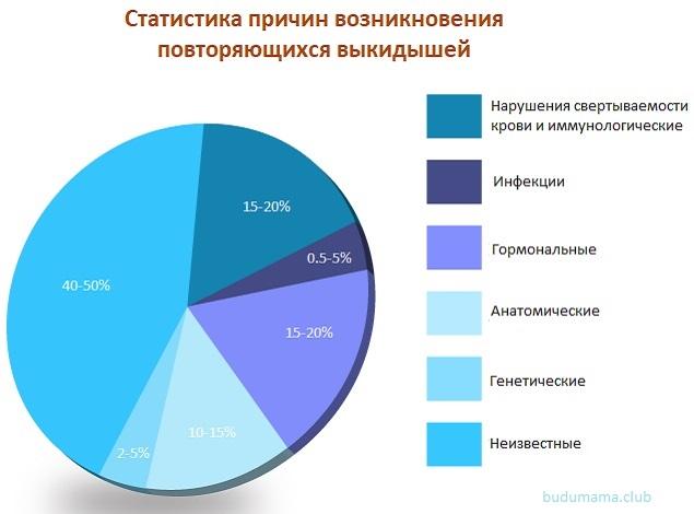 Статистика причин повторяющихся выкидышей