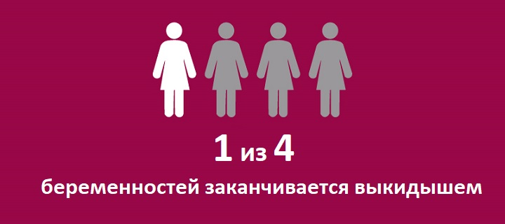 Статистика по выкидышам