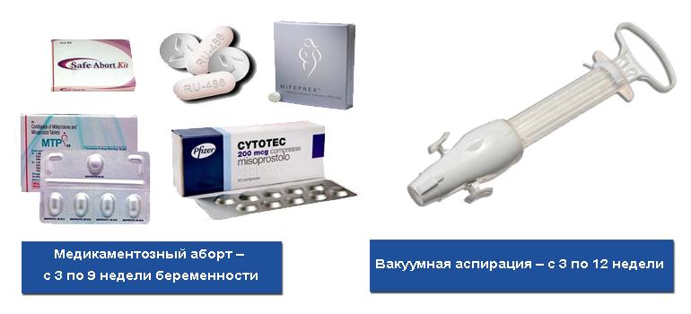 Минимальные сроки для разных типов абортов