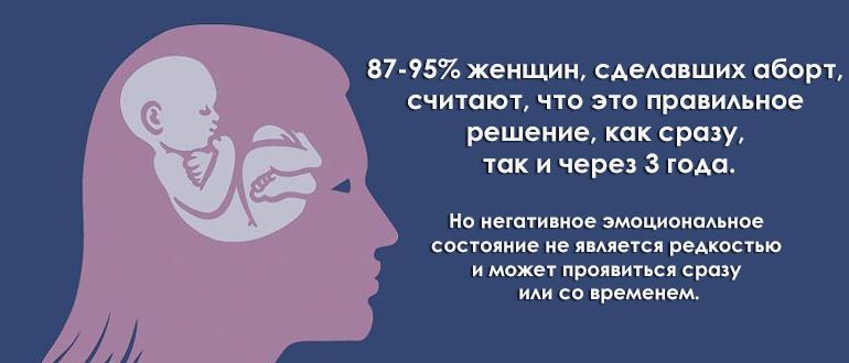 Статистические данные по сожалению об аборте