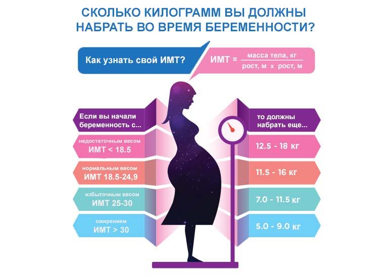 Как растет вес женщины во время беременности