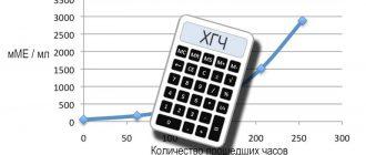 Калькулятор ХГЧ