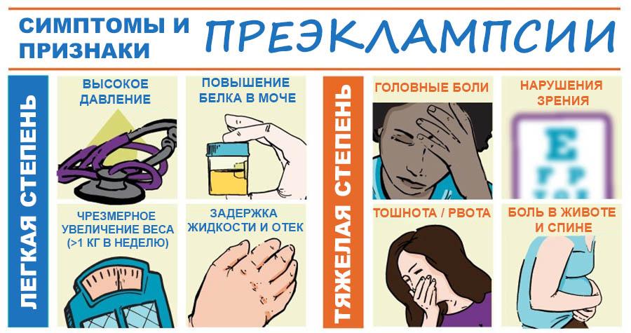 Симптомы легкой и тяжелой стадии прекэлампсии