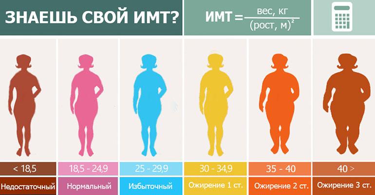 ИМТ у женщин и вес